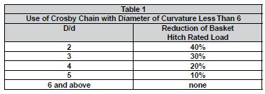 Crosby Chain with Diameter of Curvature