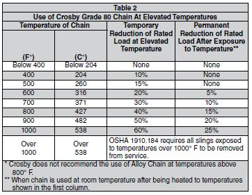 Grade 80 Chain at Elevated Temperatures