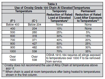 Grade 100 Chain at Elevated Temperatures